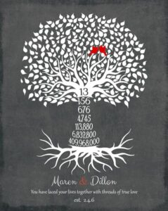 Read more about the article Gift for Couple, 13 Year Anniversary, Family Tree – Personalized for Mr & Mrs. D.