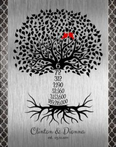 Read more about the article Sixth Year Anniversary Family Wedding Tree Countdown Iron Background Gift – Personalized For Clinton