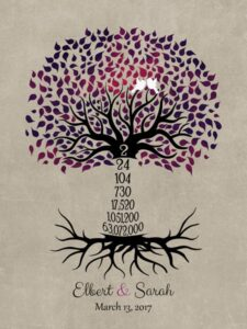 Read more about the article 2nd Wedding Anniversary 2 Year Family Tree Love Birds Countdown Gift – Personalized For Elbert